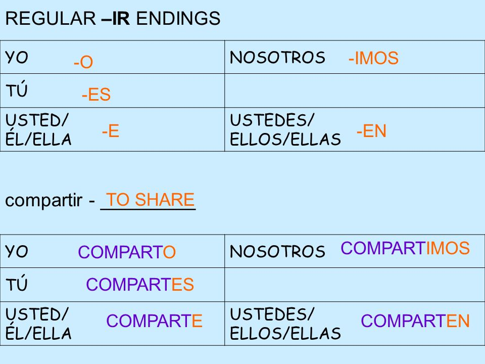 REGULAR –IR ENDINGS compartir - _________ -IMOS -O -ES -E -EN TO SHARE