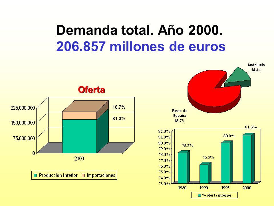 Demanda total. Año 2000. 206.857 millones de euros