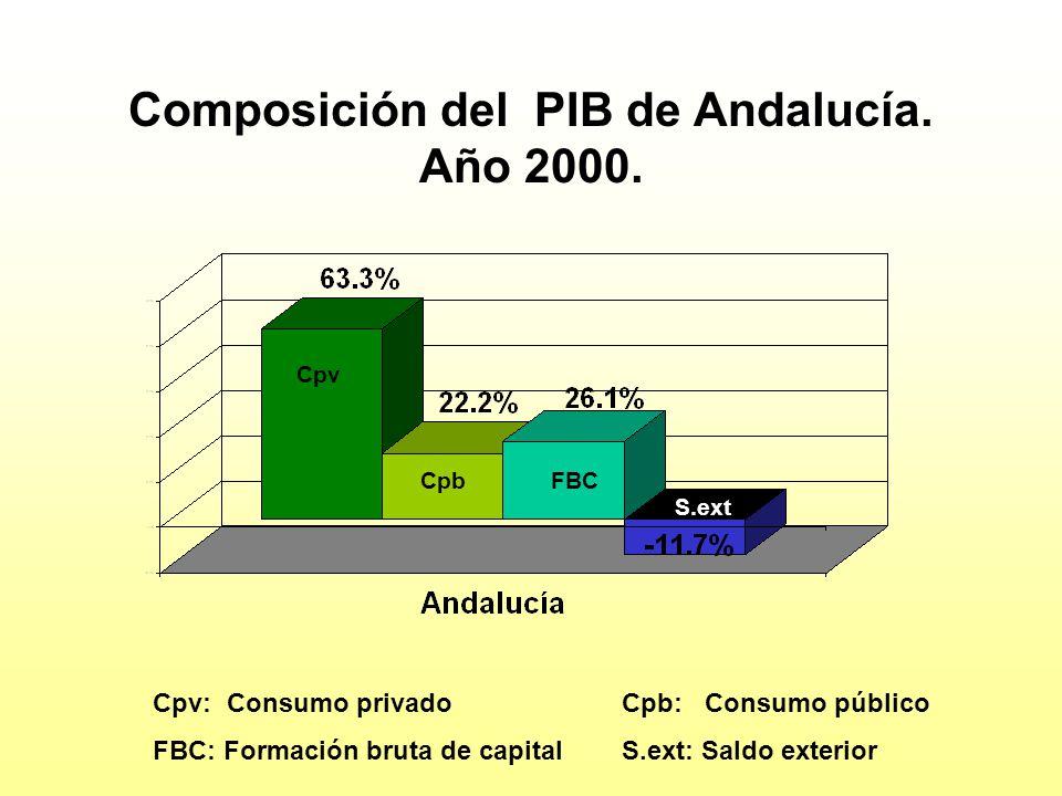 Composición del PIB de Andalucía. Año 2000.