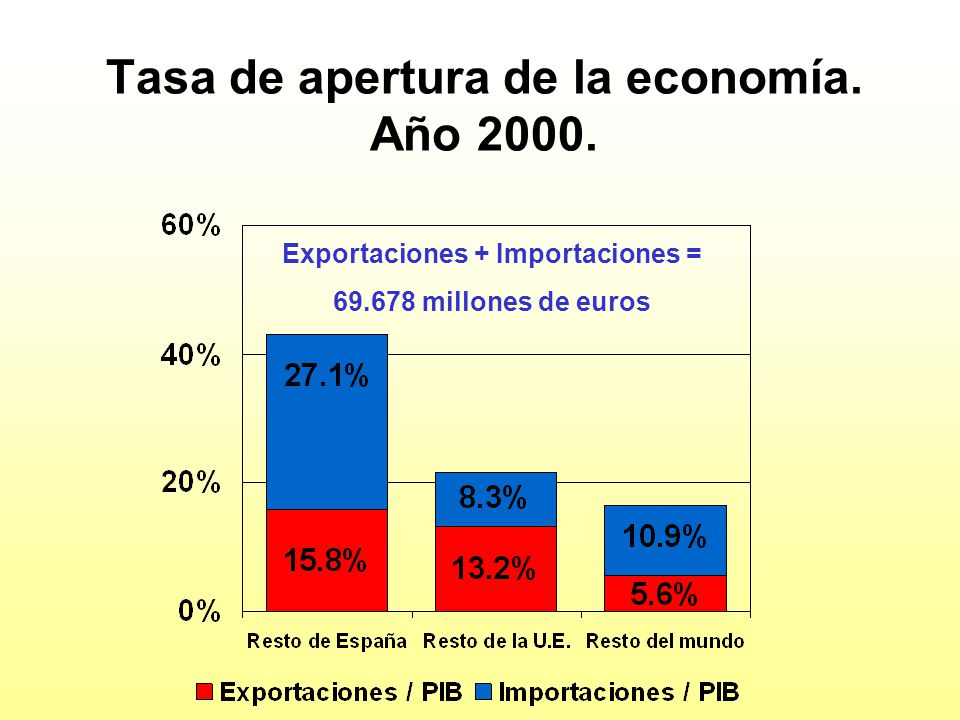 Tasa de apertura de la economía. Año 2000.