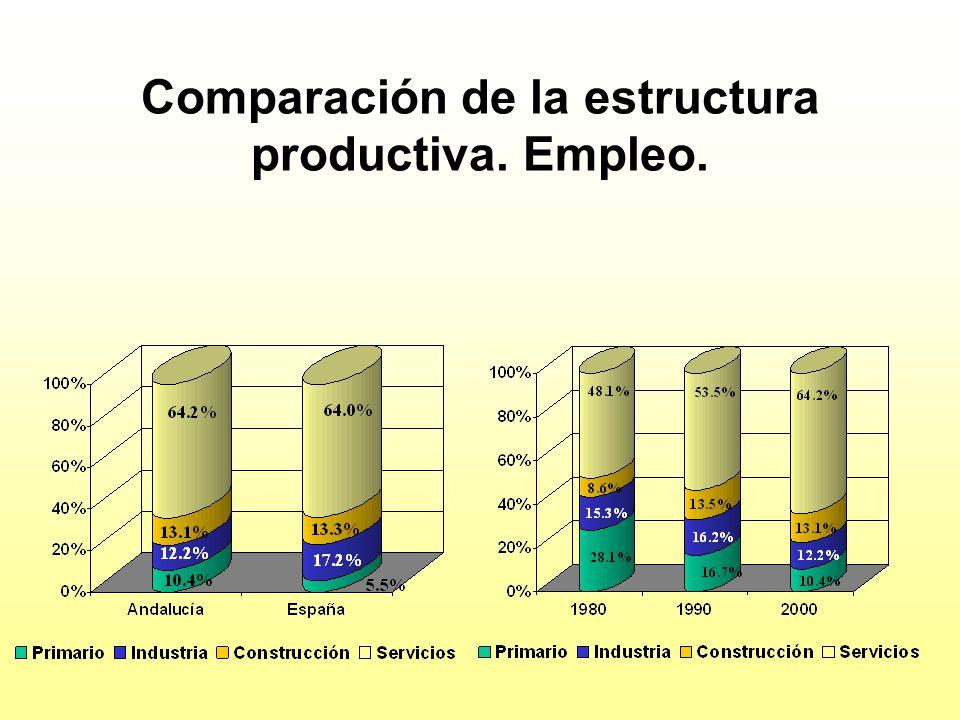 Comparación de la estructura productiva. Empleo.