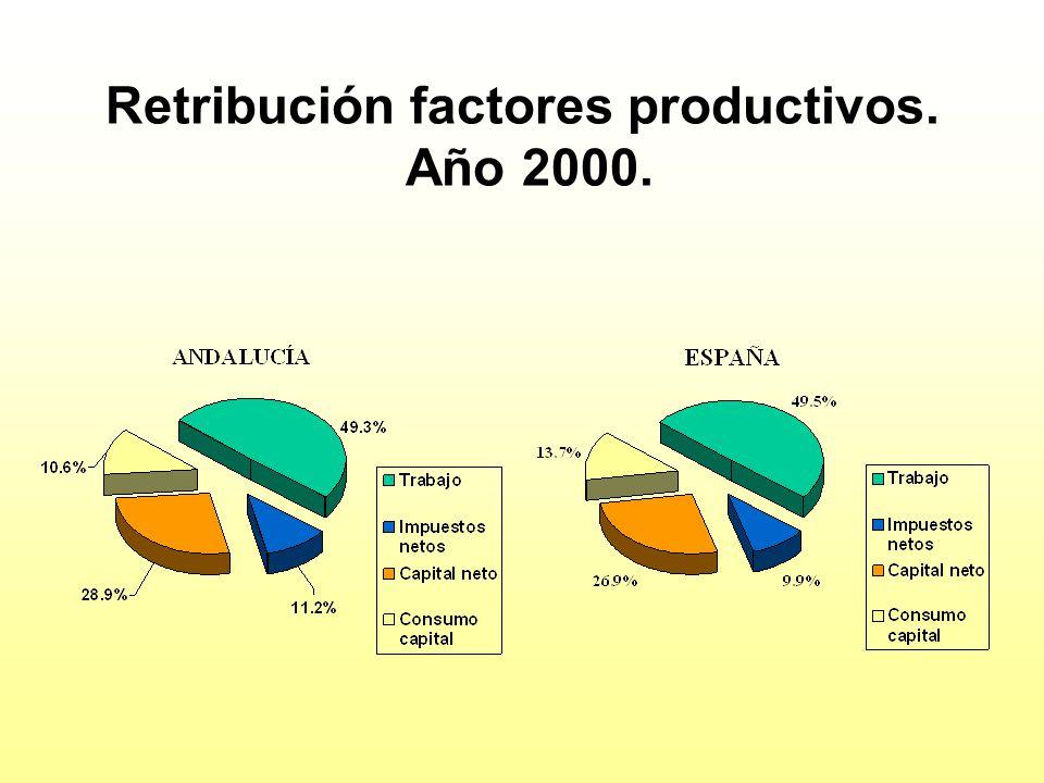 Retribución factores productivos. Año 2000.