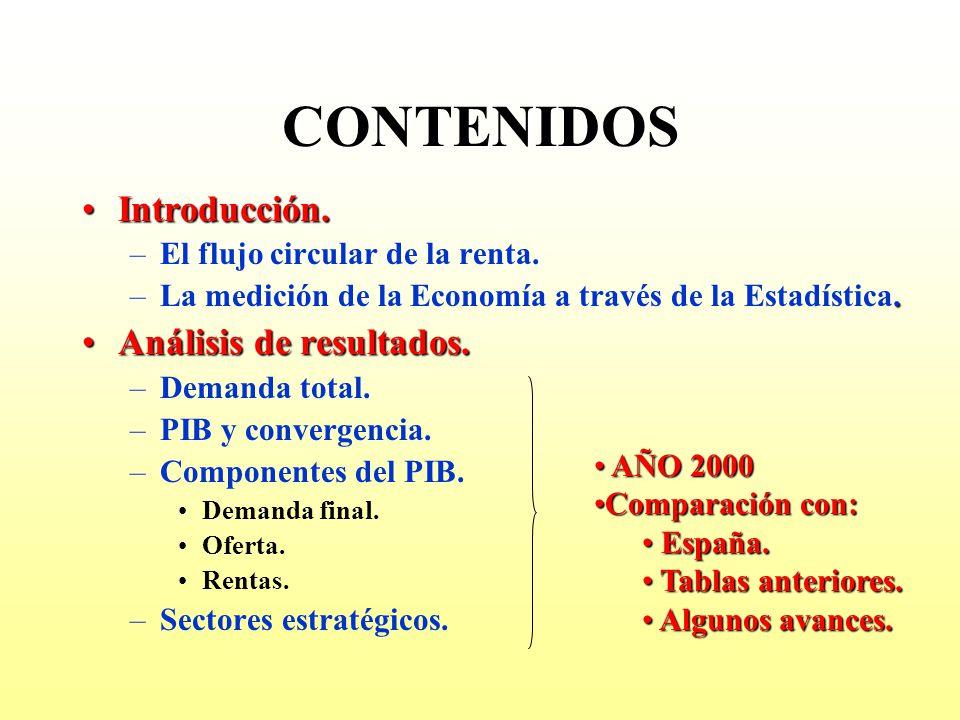 CONTENIDOS Introducción. Análisis de resultados.