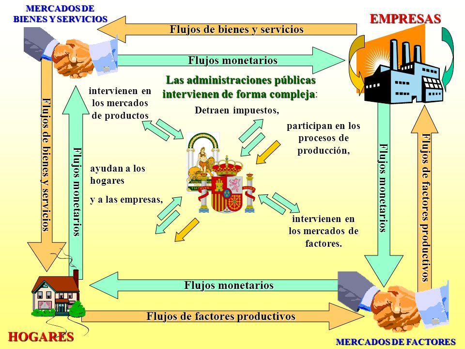 EMPRESAS HOGARES Flujos de bienes y servicios Flujos monetarios