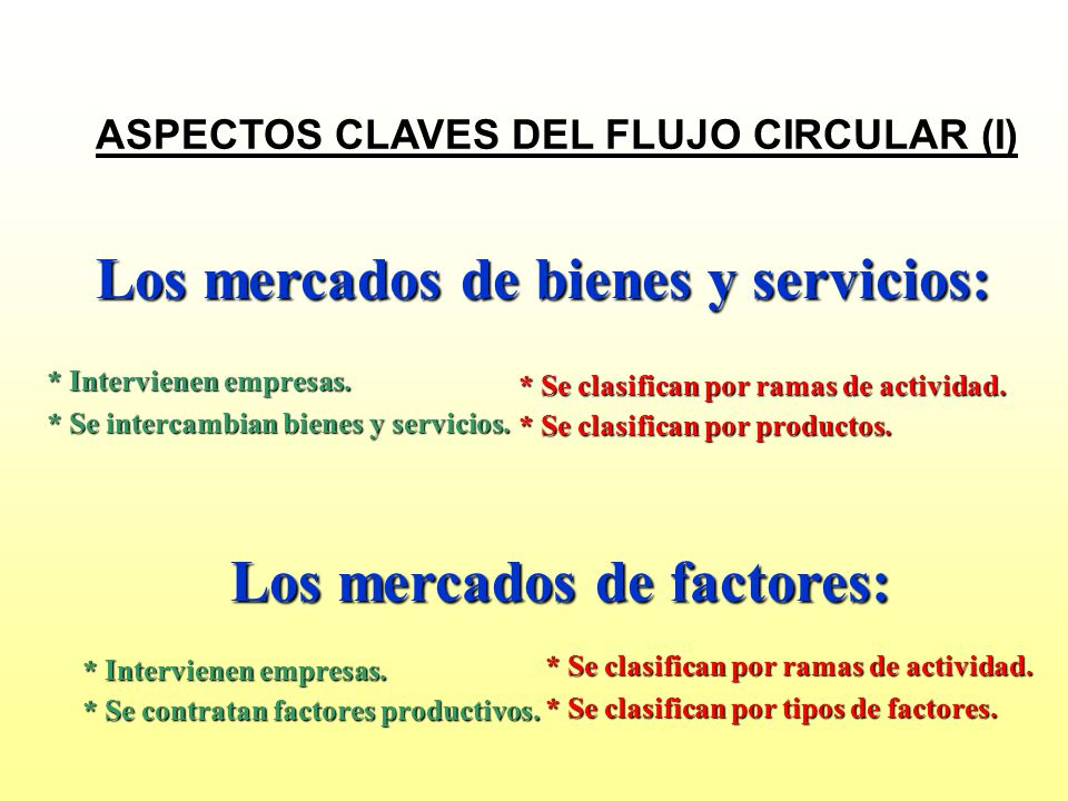 Los mercados de bienes y servicios: Los mercados de factores: