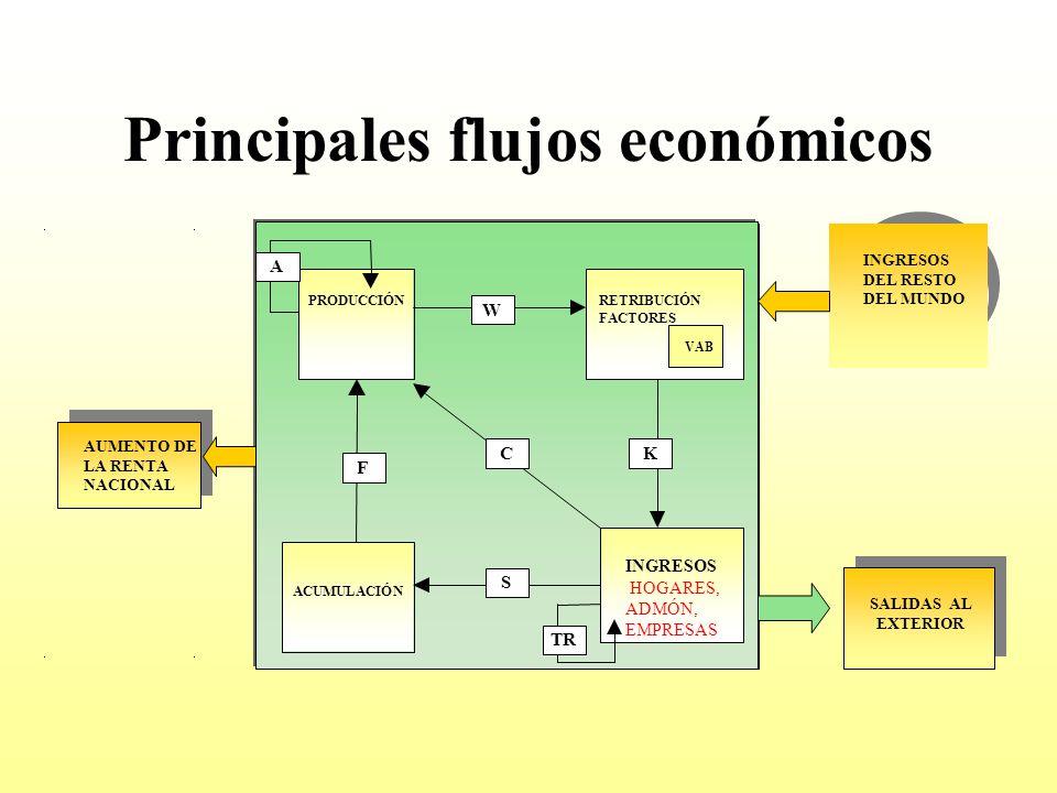 Principales flujos económicos