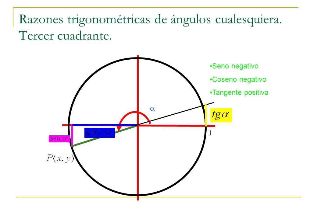 Razones trigonométricas de ángulos cualesquiera. Tercer cuadrante.