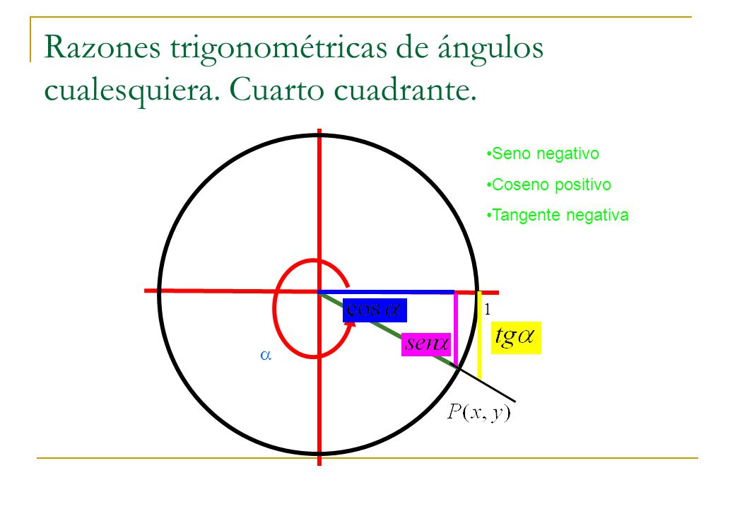 Razones trigonométricas de ángulos cualesquiera. Cuarto cuadrante.