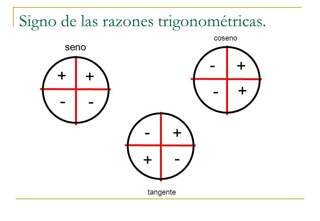 Signo de las razones trigonométricas.