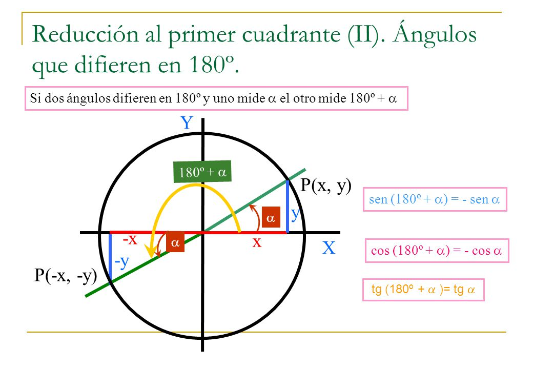 Reducción al primer cuadrante (II). Ángulos que difieren en 180º.