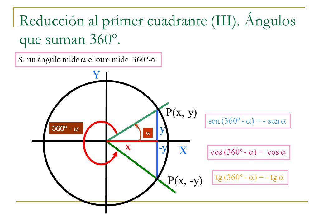 Reducción al primer cuadrante (III). Ángulos que suman 360º.