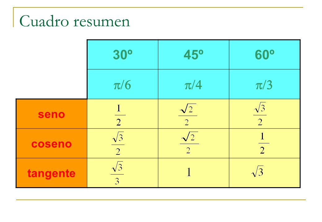 Cuadro resumen 30º 45º 60º p/6 p/4 p/3 seno coseno tangente