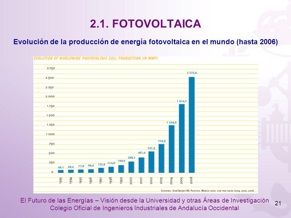 2.1. FOTOVOLTAICA Evolución de la producción de energía fotovoltaica en el mundo (hasta 2006)