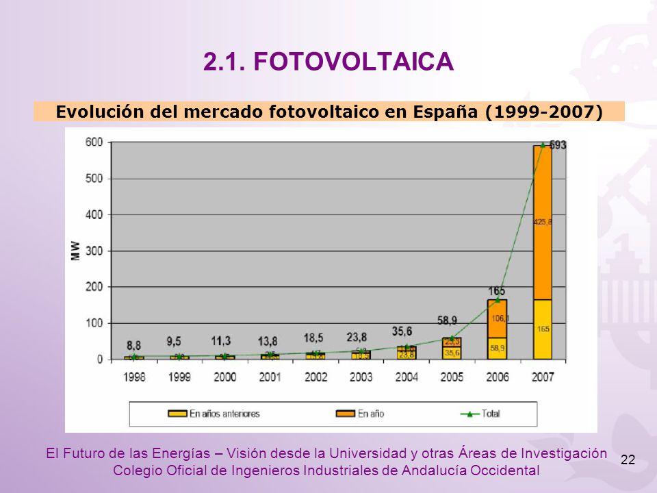Evolución del mercado fotovoltaico en España (1999-2007)