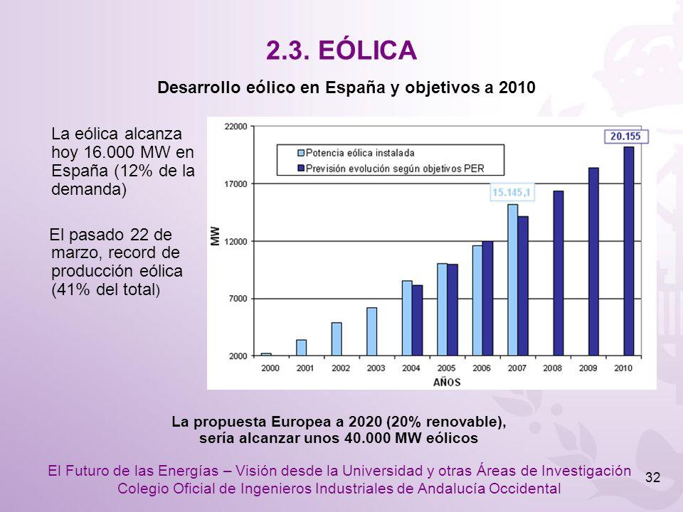 2.3. EÓLICA Desarrollo eólico en España y objetivos a 2010