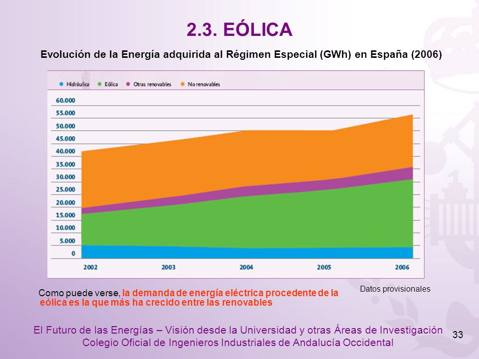 2.3. EÓLICA Datos provisionales