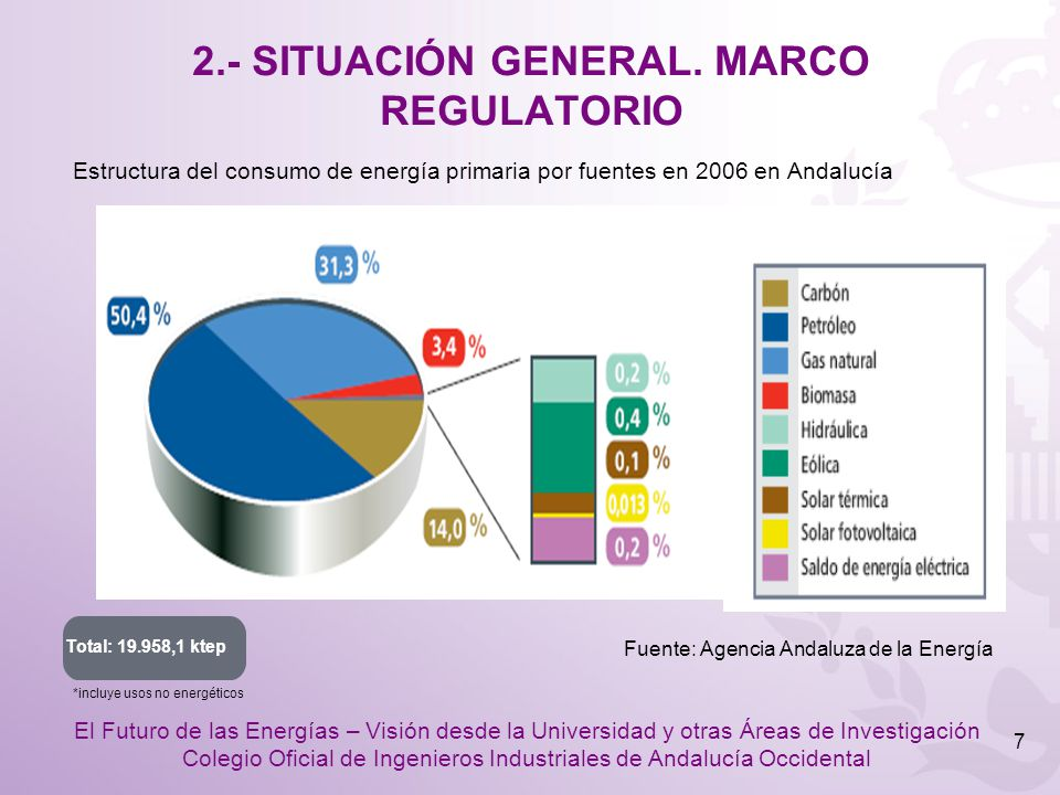 2.- SITUACIÓN GENERAL. MARCO REGULATORIO