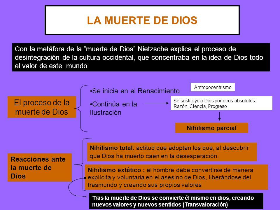 El proceso de la muerte de Dios