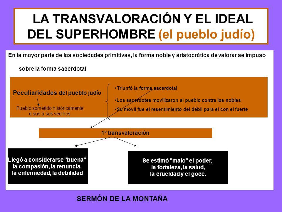 LA TRANSVALORACIÓN Y EL IDEAL DEL SUPERHOMBRE (el pueblo judío)