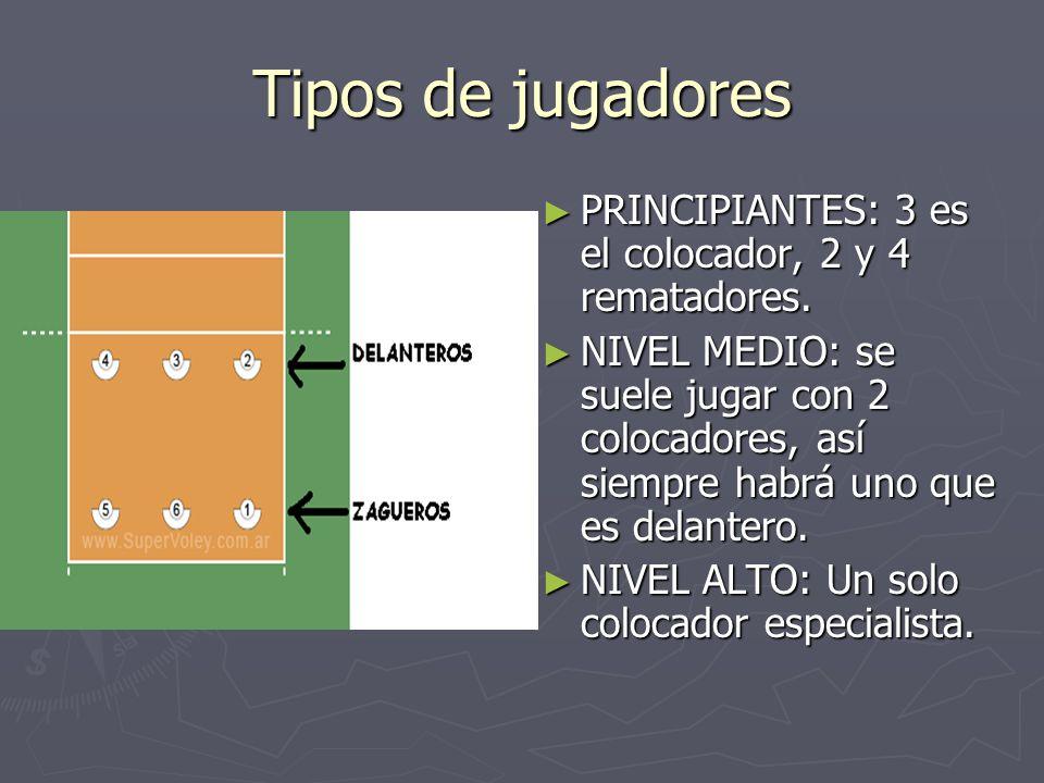 Tipos de jugadores PRINCIPIANTES: 3 es el colocador, 2 y 4 rematadores.