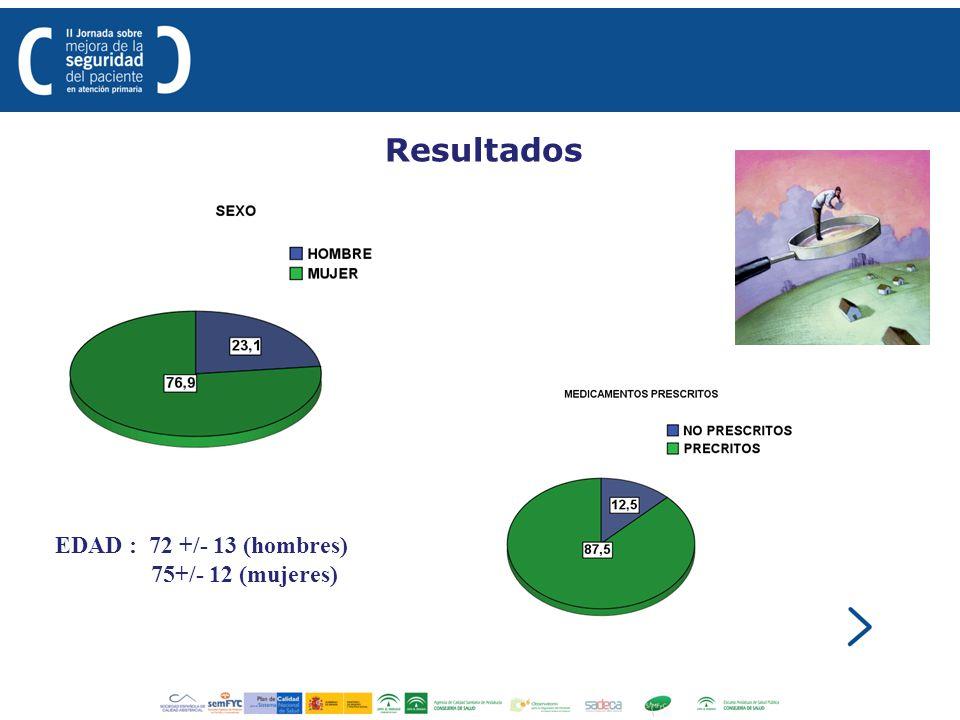 Resultados EDAD : 72 +/- 13 (hombres) 75+/- 12 (mujeres)