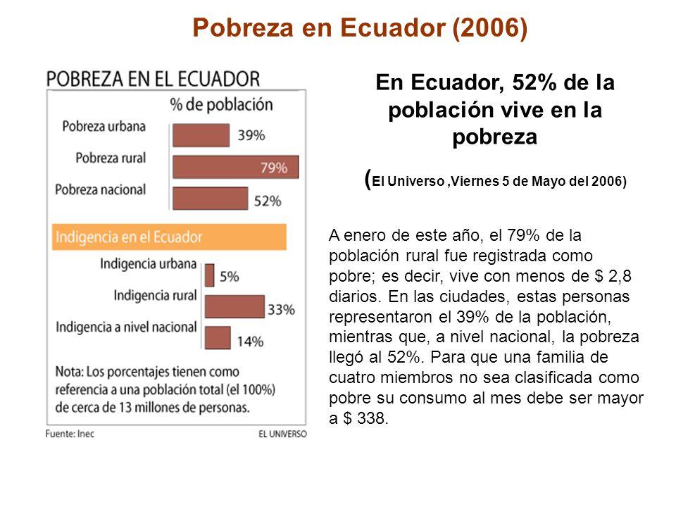 Pobreza en Ecuador (2006) En Ecuador, 52% de la población vive en la pobreza (El Universo ,Viernes 5 de Mayo del 2006)