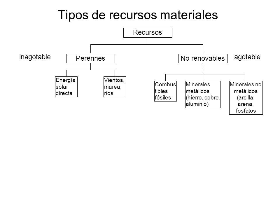 Tipos de recursos materiales
