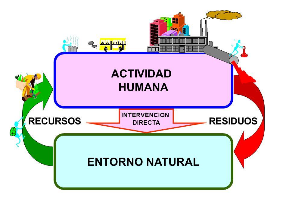 ACTIVIDAD HUMANA ENTORNO NATURAL