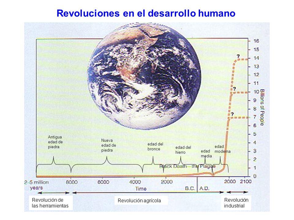 Revoluciones en el desarrollo humano