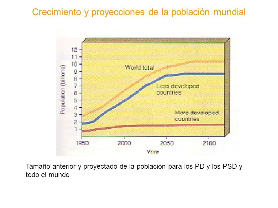 Crecimiento y proyecciones de la población mundial