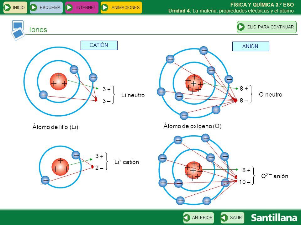 Iones 3 + 8 + Li neutro O neutro 3 – 8 – Átomo de litio (Li)