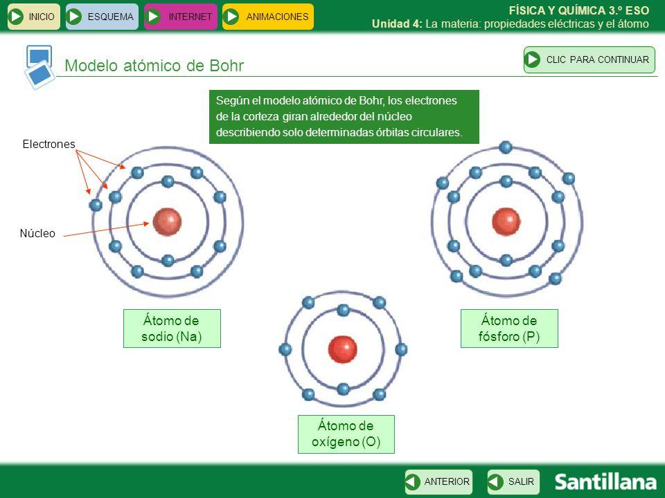 Modelo atómico de Bohr Átomo de sodio (Na) Átomo de fósforo (P)