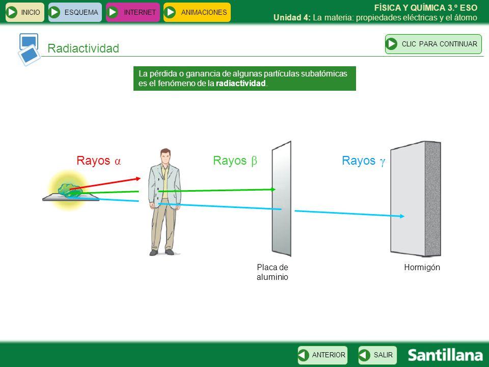 Radiactividad Rayos α Rayos β Rayos γ