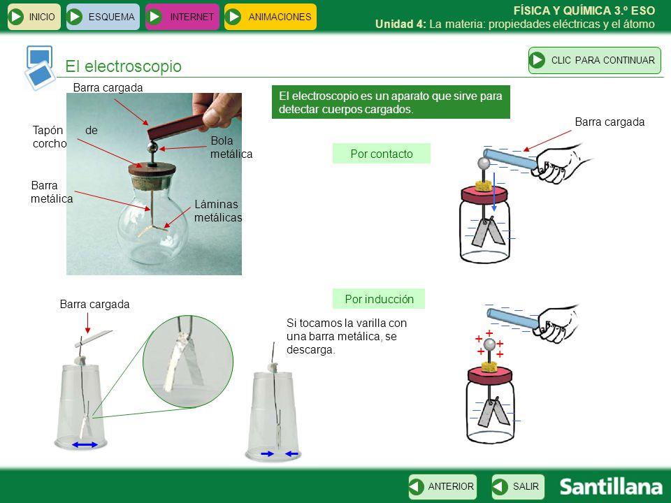 El electroscopio + Barra cargada