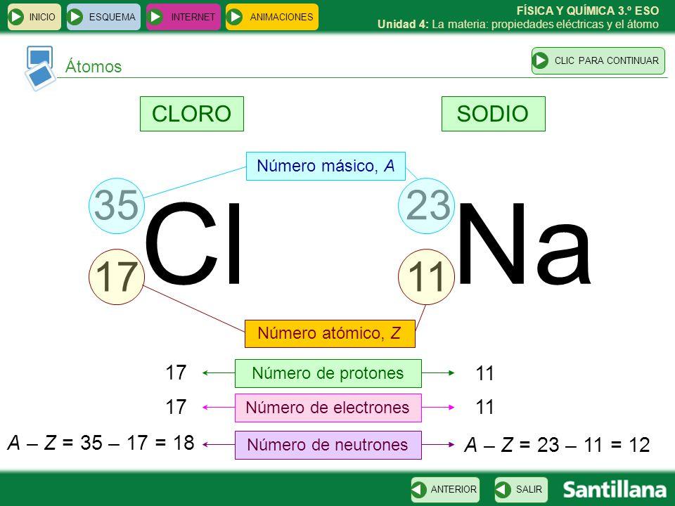 Cl Na 17 35 23 11 CLORO SODIO 17 11 11 17 A – Z = 35 – 17 = 18