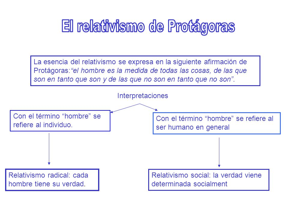 El relativismo de Protágoras