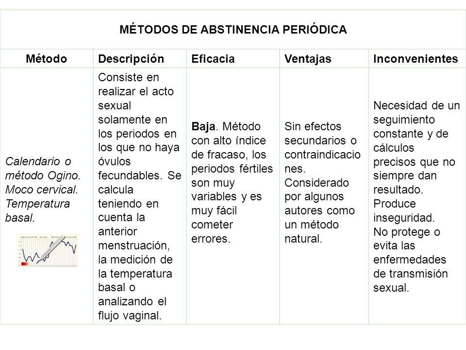 MÉTODOS DE ABSTINENCIA PERIÓDICA