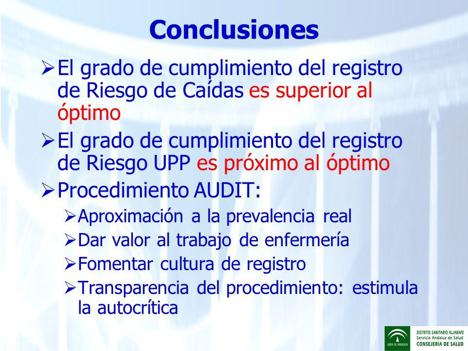 Conclusiones El grado de cumplimiento del registro de Riesgo de Caídas es superior al óptimo.