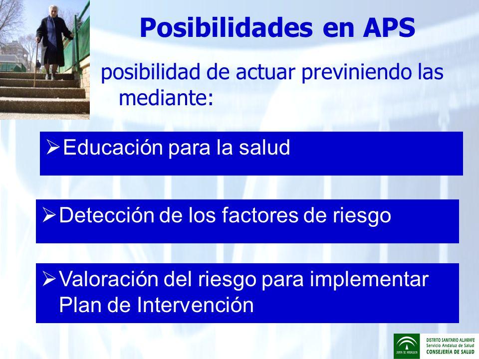 Posibilidades en APS posibilidad de actuar previniendo las mediante: