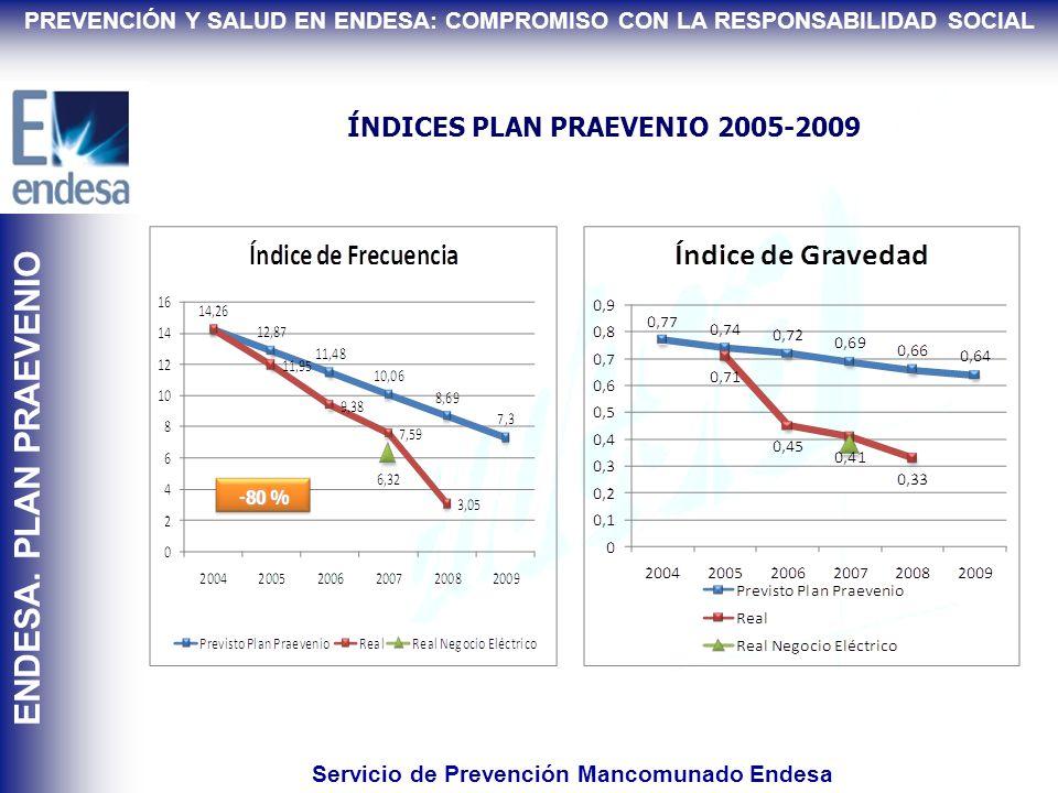 PLAN PRAEVENIO 2005-2009 Compromiso Alta Dirección SEGURIDAD SALUD