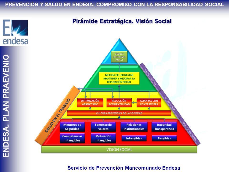 Pirámide Estratégica. Visión Preventiva