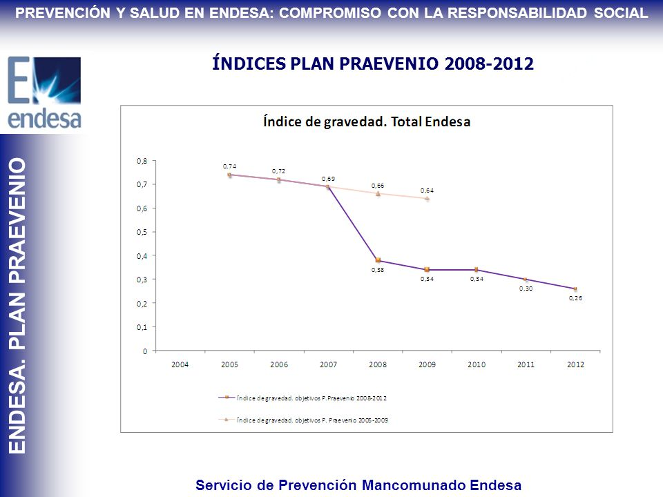ÍNDICES PLAN PRAEVENIO 2008-2012