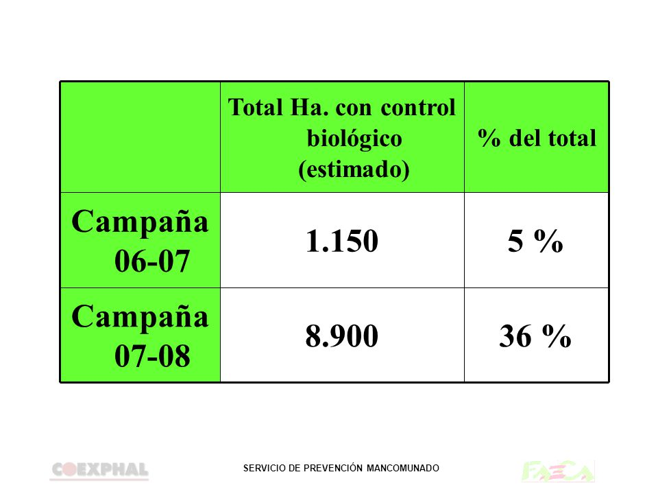 Total Ha. con control biológico (estimado)
