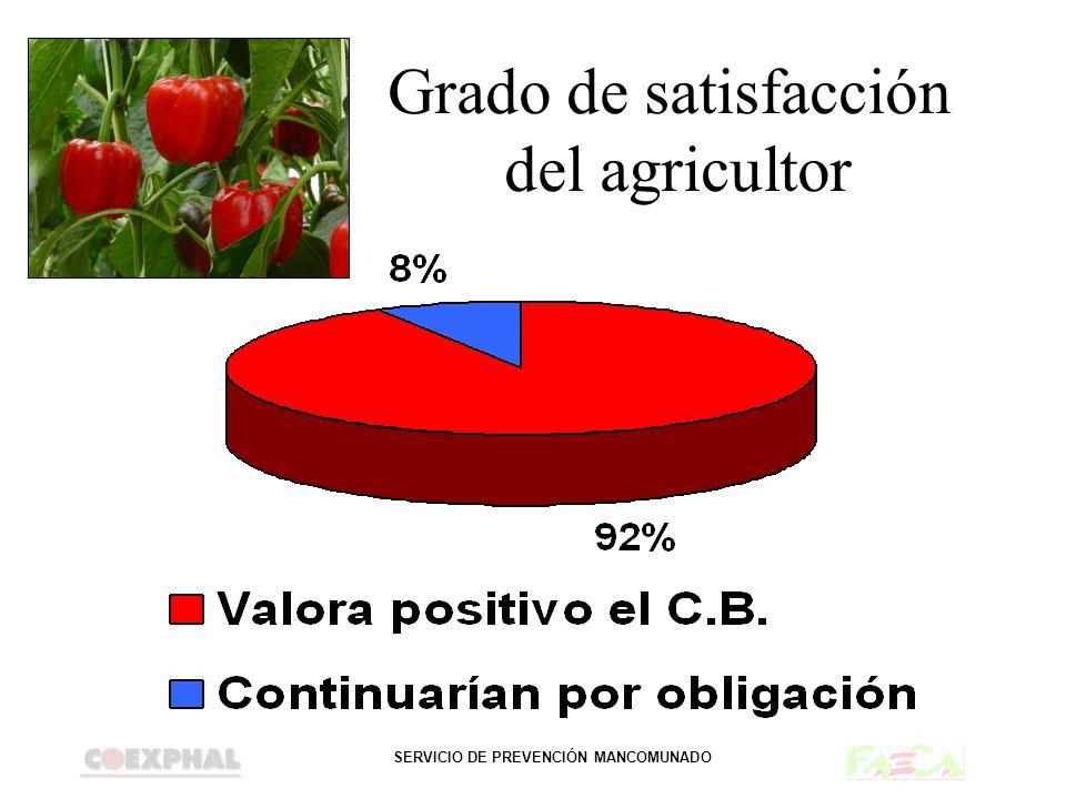 Grado de satisfacción del agricultor