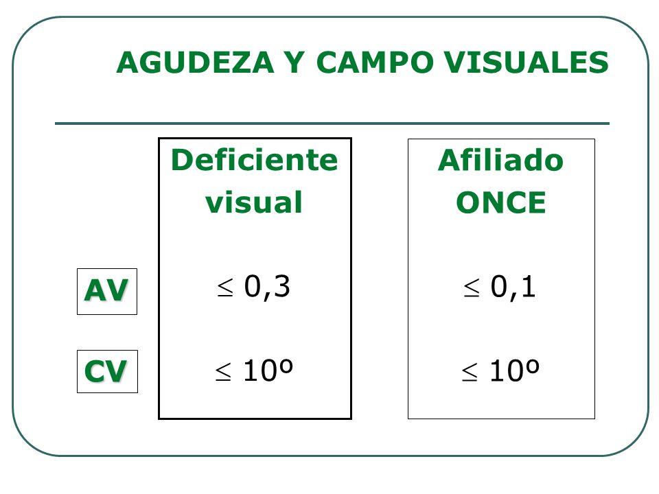 AGUDEZA Y CAMPO VISUALES