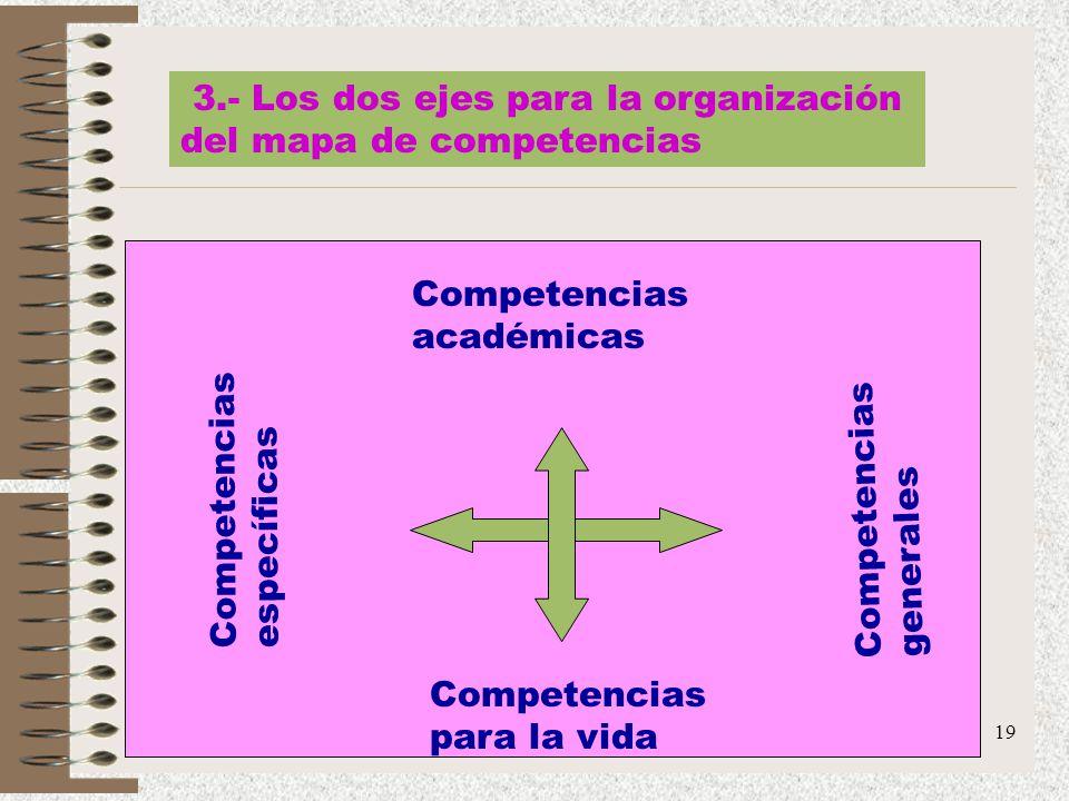 3.- Los dos ejes para la organización