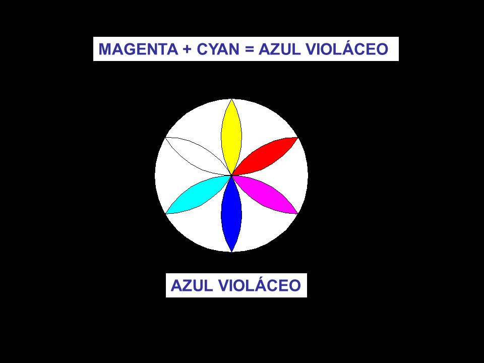 MAGENTA + CYAN = AZUL VIOLÁCEO