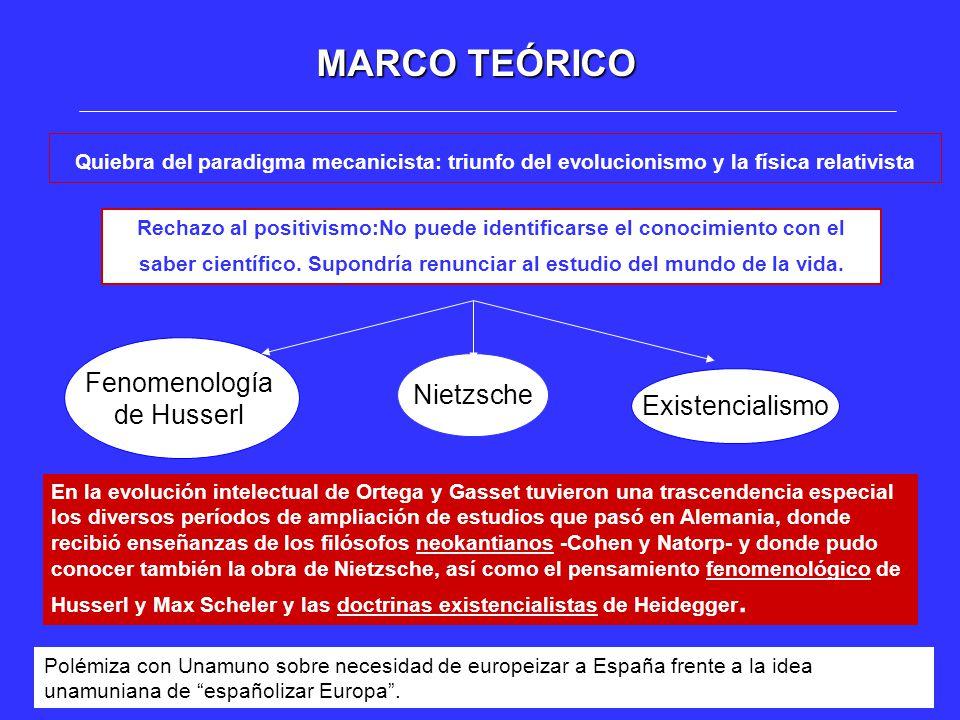 MARCO TEÓRICO Fenomenología de Husserl Nietzsche Existencialismo