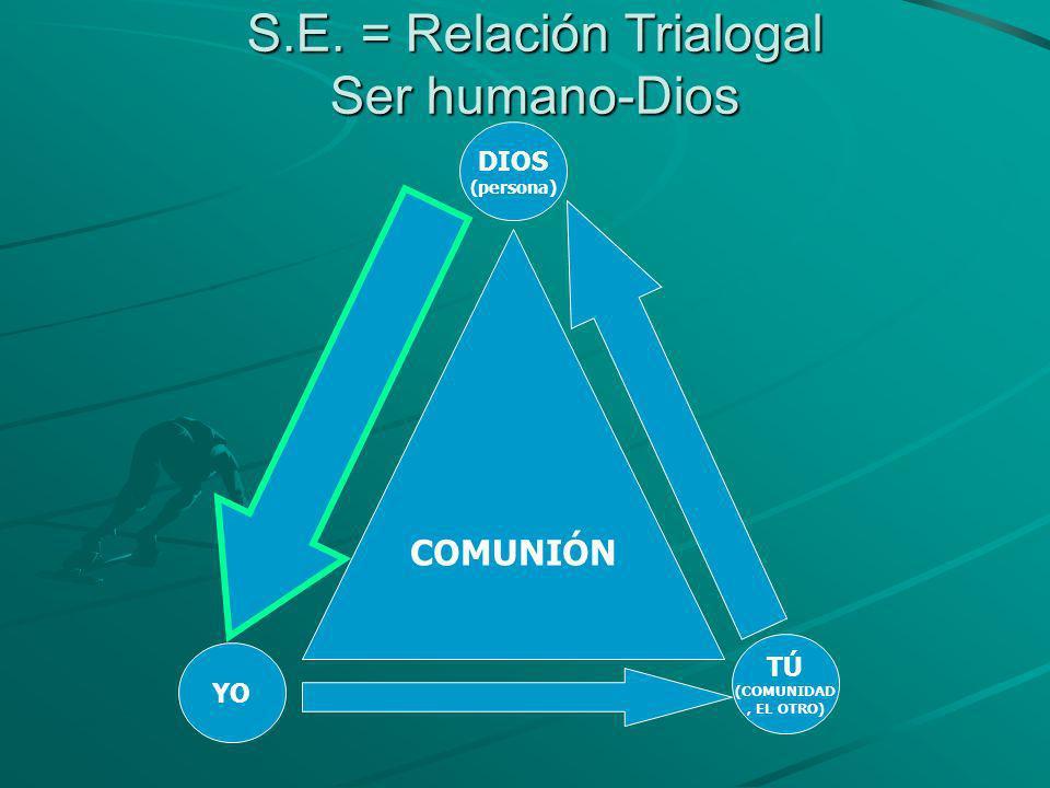 S.E. = Relación Trialogal Ser humano-Dios