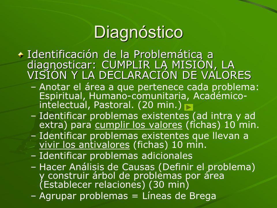 Diagnóstico Identificación de la Problemática a diagnosticar: CUMPLIR LA MISIÓN, LA VISIÓN Y LA DECLARACIÓN DE VALORES.